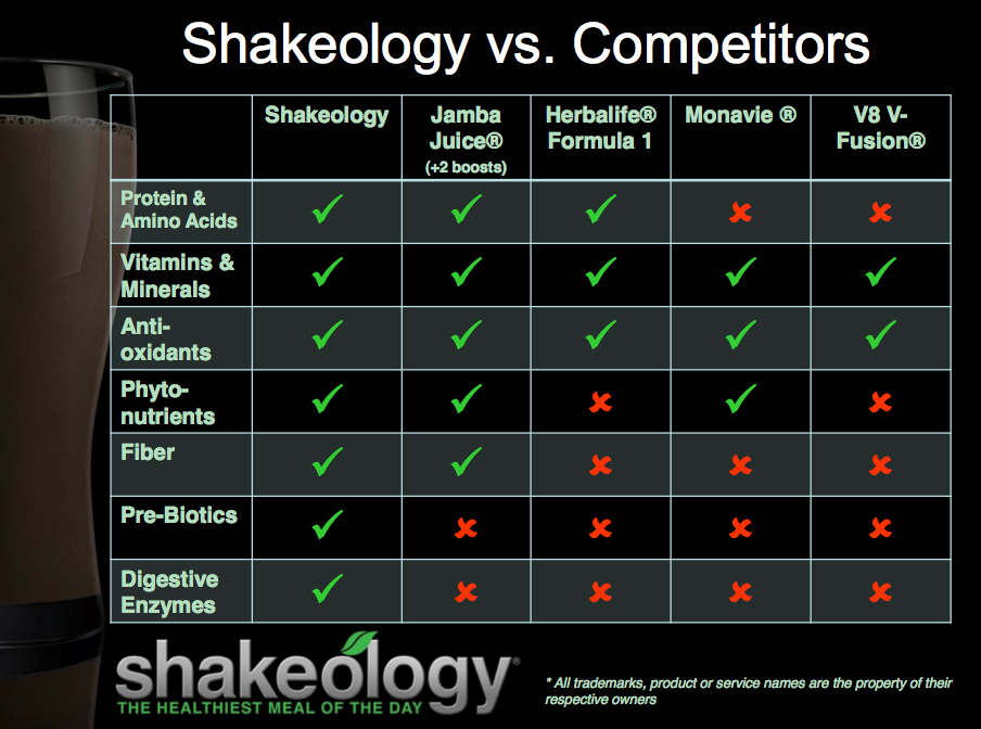 Shakeology Positively Diesel Where Strength